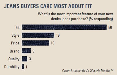 Premium Denim Jeans in the Eyes of Consumers